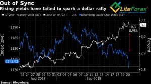 Динамика доходности облигаций и доллара США