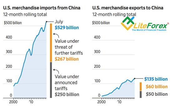 Импорт и пошлины США и Китая