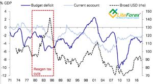 Динамика доллара и двойного дефицита США