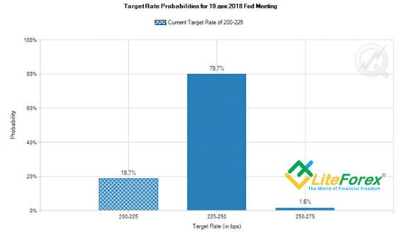 Вероятность повышения ставки ФРС в декабре
