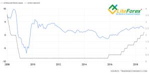 Динамика ставки ФРС и индекса цен производителей