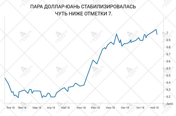график USD/CNY