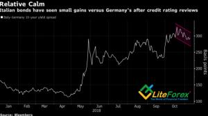 Динамика дифференциала доходности итальянских и немецких облигаций