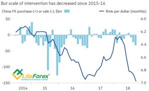 Динамика валютных интервенций и курса юаня
