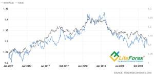 Динамика фунта и евро