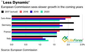 Прогнозы по ВВП стран еврозоны