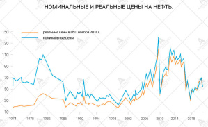 номинальные и реальные цены на нефть