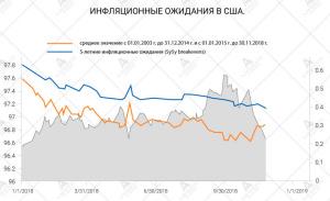 инфляционные ожидания в сша