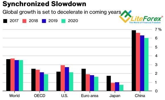 Динамика глобального ВВП