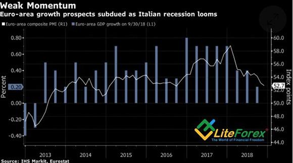 Динамика деловой активности и ВВП еврозоны
