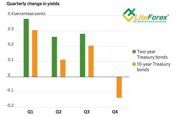 Динамика доходности казначейских облигаций США