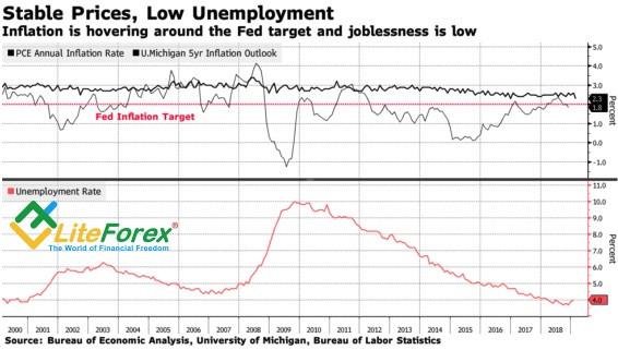Динамика инфляции и безработицы в США