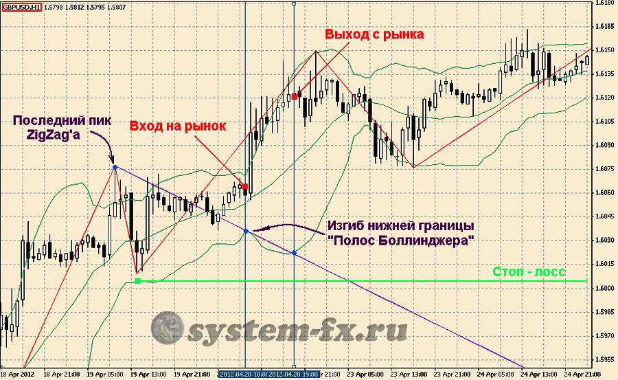 Пример торговли по индикатору Зигзаг и «Полосам Боллинджера»