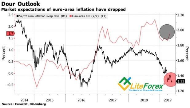 Динамика европейских потребительских цен и инфляции