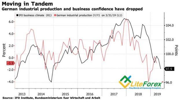 Динамика немецких бизнес-климата и промышленного производства