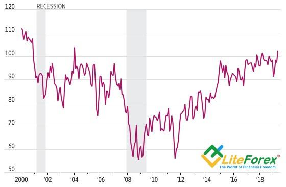 Динамика индекса потребительских настроений США