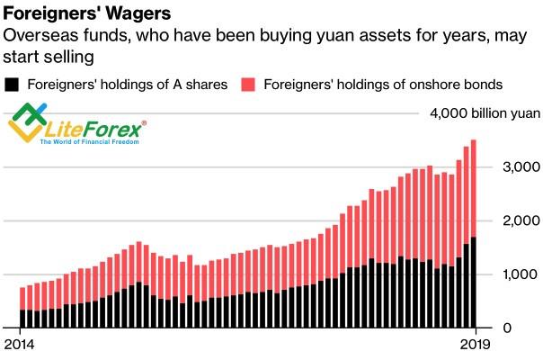 Динамика инвестиций в китайские активы