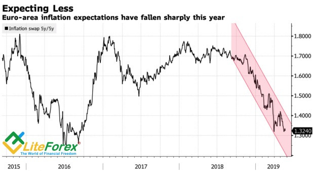 Динамика европейских инфляционных ожиданий