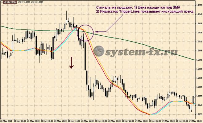 Торговые сигналы на продажу