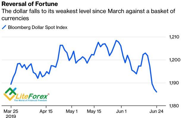 Динамика доллара США