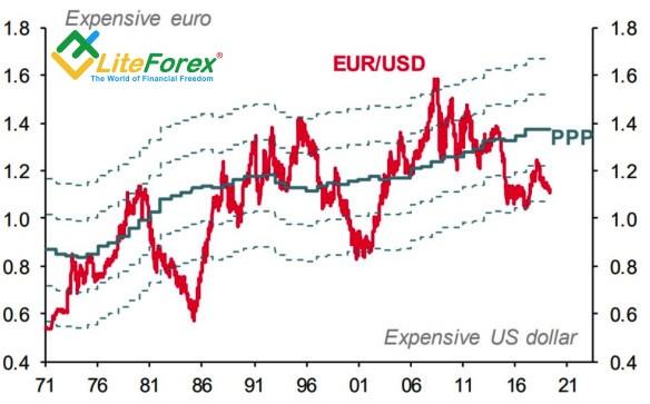 Динамика евро и его курса по паритету покупательной способности