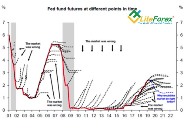 Динамика ставки ФРС и ее предполагаемого значения