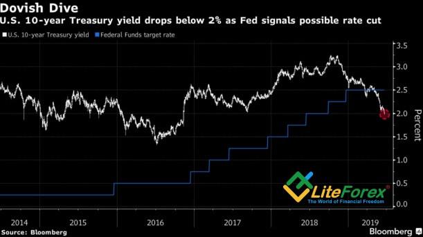 Динамика ставки ФРС и доходности казначейских облигаций США