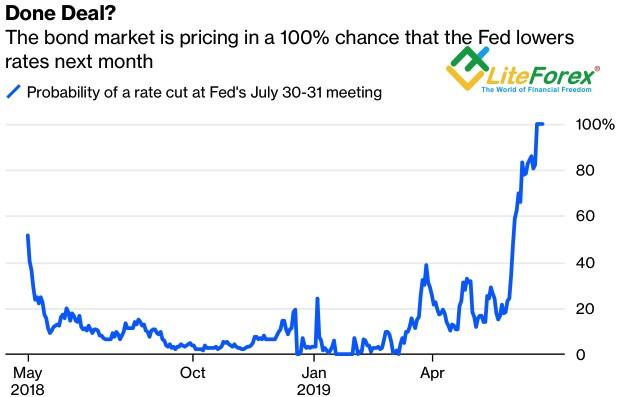Динамика вероятности снижения ставки ФРС в июле