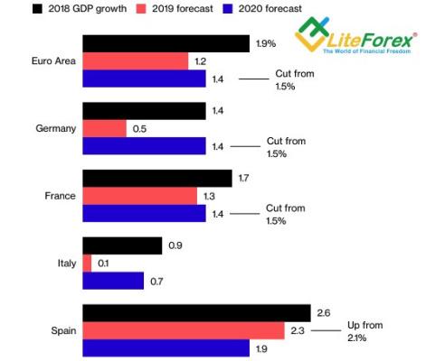 Прогнозы ЕС по ВВП