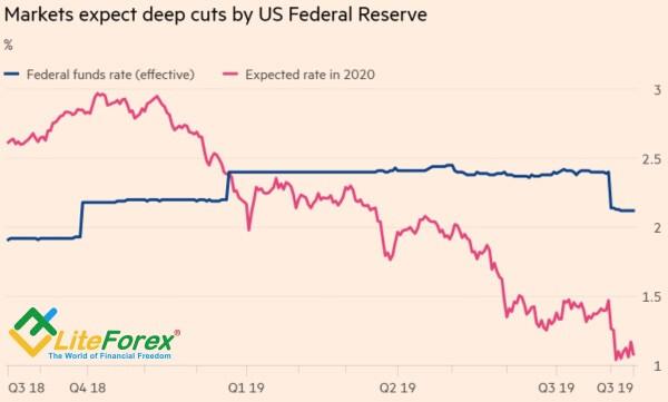 Динамика эффективной и предполагаемой ставки ФРС