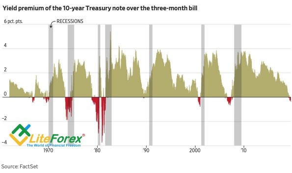 Динамика кривой доходности и рецессии США