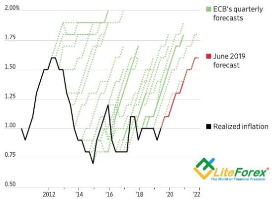 Динамика европейской инфляции