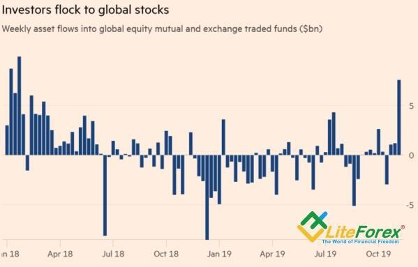 Динамика потоков капитала в ориентированные на акции ETF