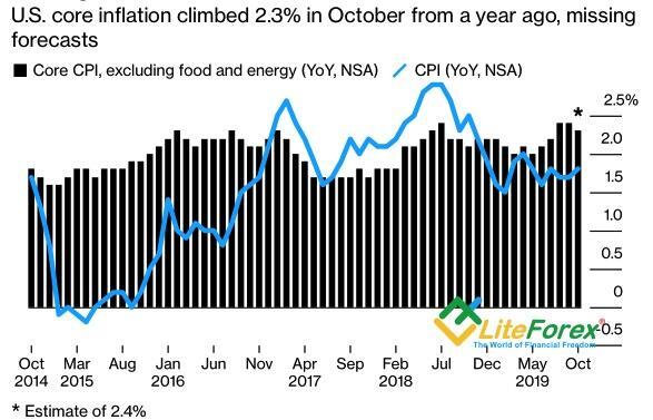 Динамика американской инфляции