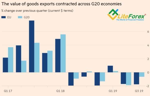 Динамика экспорта и импорт ЕС и G20