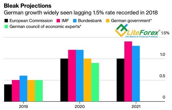 Прогнозы по ВВП Германии