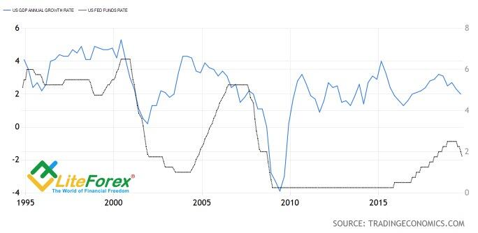 Динамика ставки ФРС и американского ВВП