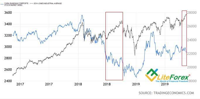 Динамика S&P 500 и Shanghai Composite