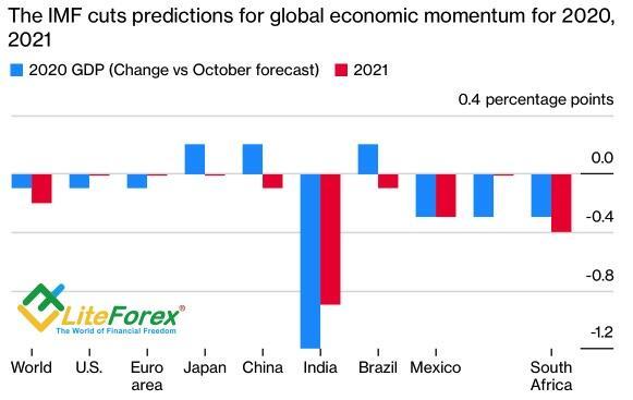 Изменение прогнозов МВФ