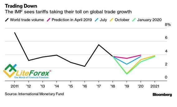 Прогнозы МВФ по глобальному ВВП