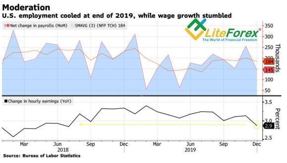 Динамика занятости и средней зарплаты в США