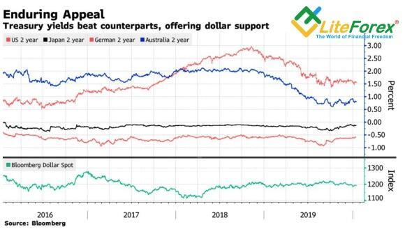Динамика доллара США и доходности облигаций