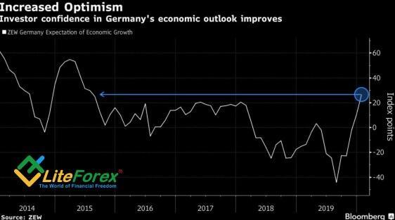 Динамика индекса экономических настроений Германии