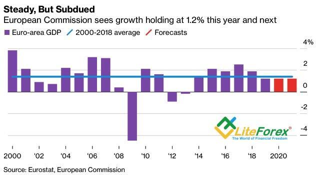 Динамика европейского ВВП