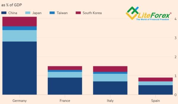 Доля экспорта в Китай и в другие страны в ВВП