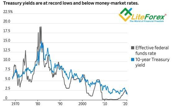 Динамика ставки ФРС и доходности трежерис