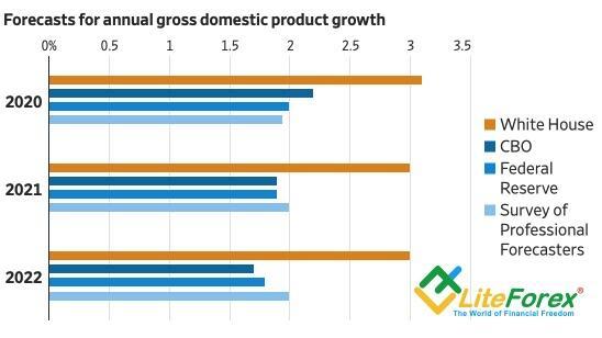 Прогнозы по ВВП США