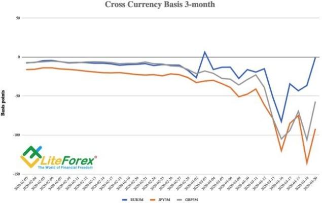 Динамика кросс-валютных свопов