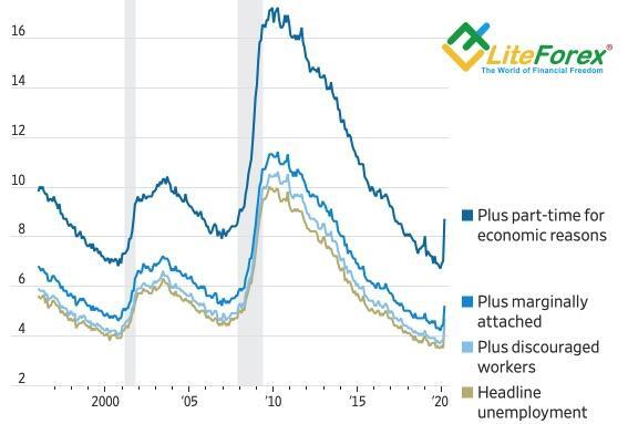 Динамика американской безработицы