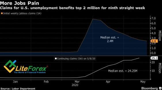 Динамика заявок на пособие по безработице в США